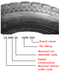 KNOW YOUR TIRE   TYRE SIZE AND TYPES - JK TYRE