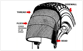 advantages of the tire type mobile Whether you're making a purchase or need more info about routine maintenance, there is a lot to know about tires and wheels check out the discount tire learning.